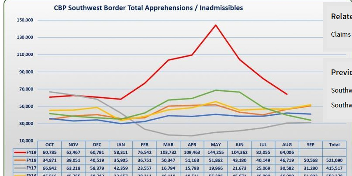 After big spike, crossings down sharply along Mexican border