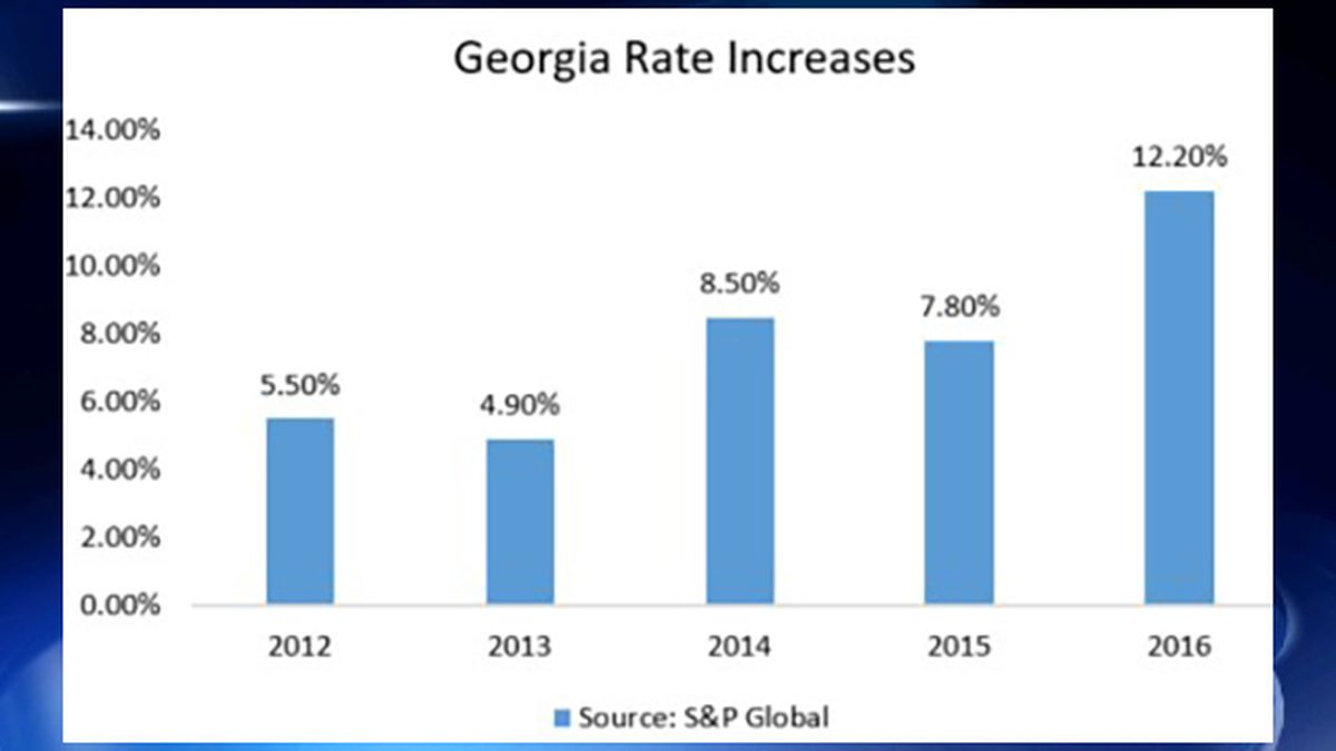 Georgia car insurance rates continually on the rise